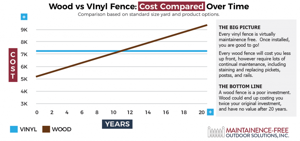 Wood vs Vinyl Fences - Cost Compared Over Time