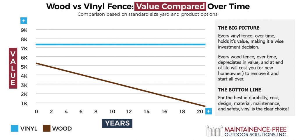 Wood vs Vinyl Fences - Value Compared Over Time